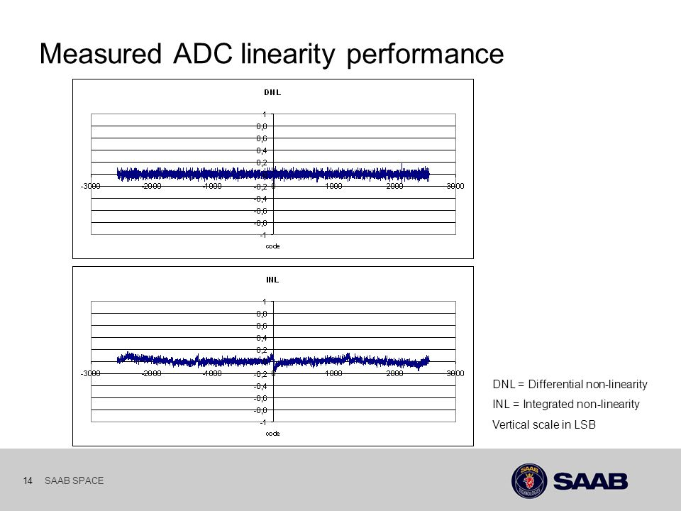 SAAB SPACE 14 Measured ADC linearity performance DNL = Differential non-linearity INL = Integrated non-linearity Vertical scale in LSB