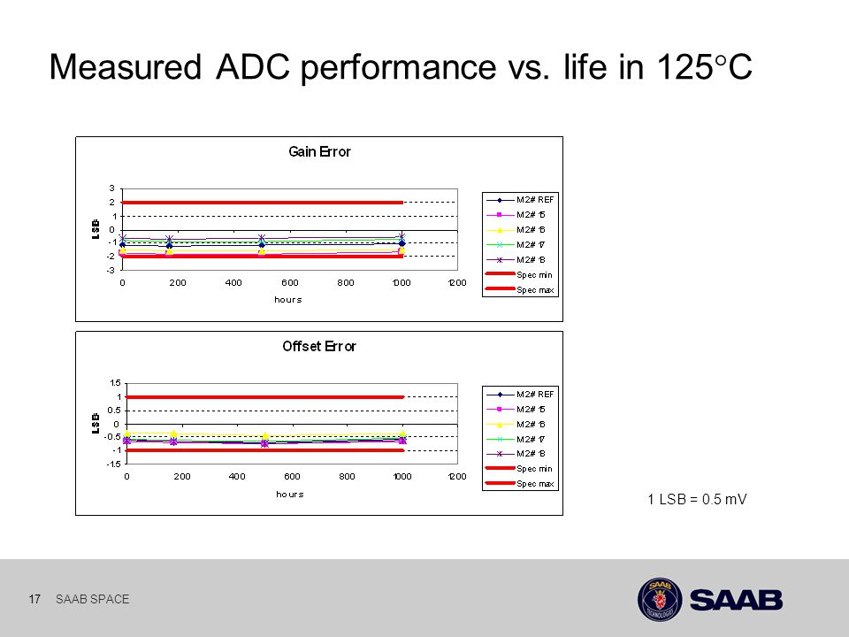 SAAB SPACE 17 Measured ADC performance vs. life in 125  C 1 LSB = 0.5 mV