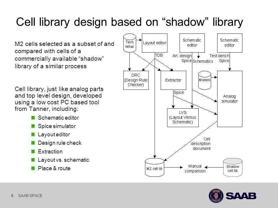 SAAB SPACE 6 Cell library design based on shadow library Cell library, just like analog parts and top level design, developed using a low cost PC based tool from Tanner, including: Schematic editor Spice simulator Layout editor Design rule check Extraction Layout vs.