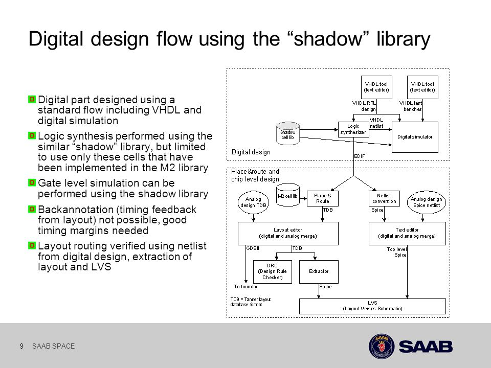 SAAB SPACE 9 Digital design flow using the shadow library Digital part designed using a standard flow including VHDL and digital simulation Logic synthesis performed using the similar shadow library, but limited to use only these cells that have been implemented in the M2 library Gate level simulation can be performed using the shadow library Backannotation (timing feedback from layout) not possible, good timing margins needed Layout routing verified using netlist from digital design, extraction of layout and LVS