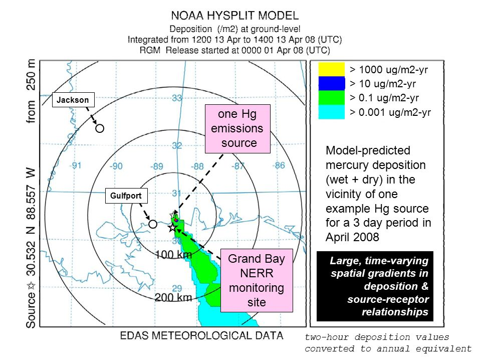 one Hg emissions source Gulfport Grand Bay NERR monitoring site > 1000 ug/m2-yr > 10 ug/m2-yr > 0.1 ug/m2-yr > 0.001 ug/m2-yr Model-predicted mercury deposition (wet + dry) in the vicinity of one example Hg source for a 3 day period in April 2008 two-hour deposition values converted to annual equivalent Large, time-varying spatial gradients in deposition & source-receptor relationships Jackson