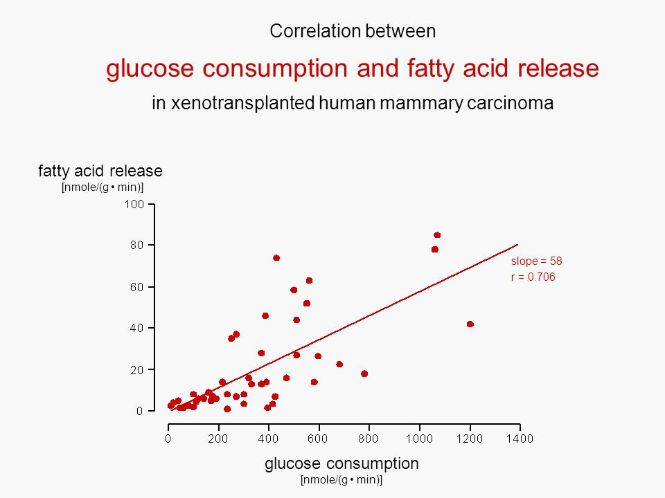 Correlation between glucose consumption and fatty acid release in xenotransplanted human mammary carcinoma glucose consumption [nmole/(g min)] fatty acid release [nmole/(g min)] slope = 58 r = 0.706