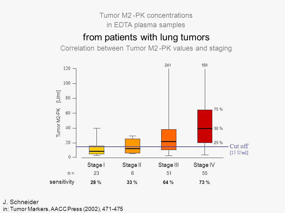 Tumor M2-PK concentrations in EDTA plasma samples from patients with lung tumors Correlation between Tumor M2-PK values and staging J.