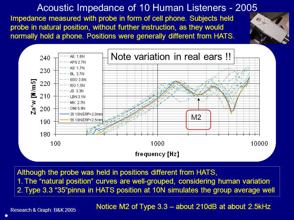 Acoustic Impedance of 10 Human Listeners - 2005 Impedance measured with probe in form of cell phone.