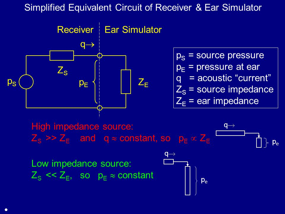 pSpS ZSZS Receiver ZEZE pEpE Ear Simulator Simplified Equivalent Circuit of Receiver & Ear Simulator High impedance source: Z S >> Z E and q  constant, so p E  Z E qq p S = source pressure p E = pressure at ear q = acoustic current Z S = source impedance Z E = ear impedance Low impedance source: Z S << Z E, so p E  constant pepe qq pepe qq