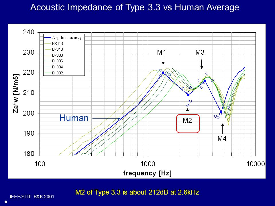 Acoustic Impedance of Type 3.3 vs Human Average Human IEEE/STIT: B&K 2001 M2 of Type 3.3 is about 212dB at 2.6kHz