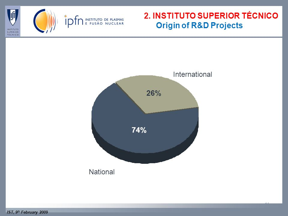 IST, 9 th February 2009 14 International National 26% 74% 2.