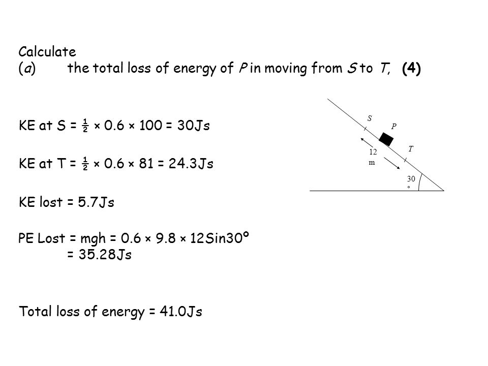 Calculate (a)the total loss of energy of P in moving from S to T, (4) 12 m S P T 30  KE at S = ½ × 0.6 × 100 = 30Js KE at T = ½ × 0.6 × 81 = 24.3Js KE lost = 5.7Js PE Lost = mgh = 0.6 × 9.8 × 12Sin30º = 35.28Js Total loss of energy = 41.0Js