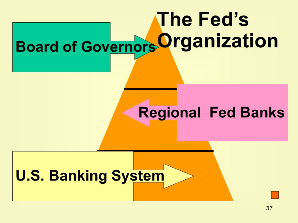 37 Board of Governors Regional Fed Banks U.S. Banking System The Fed's Organization