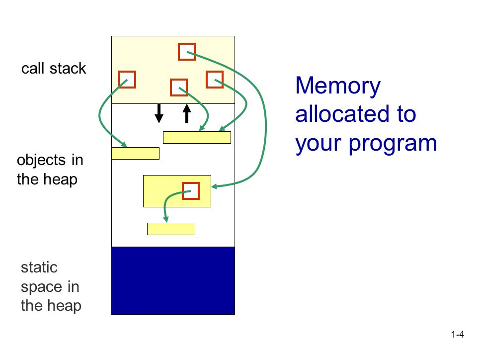 Topic 10 Java Memory Management  1-2 Memory Allocation in