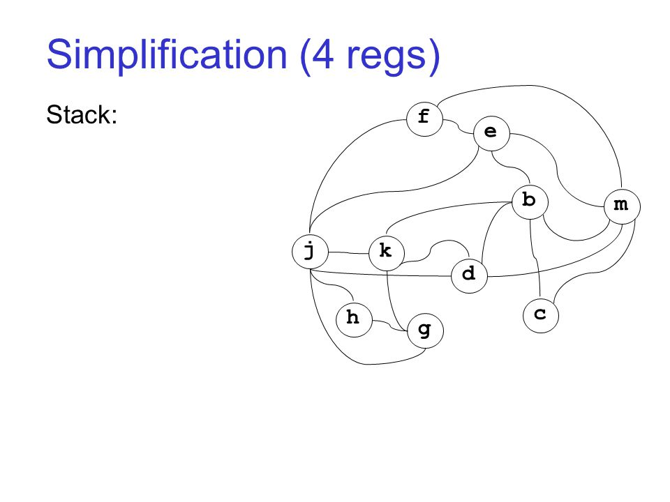 Simplification (4 regs) Stack: j k h g d c b m f e