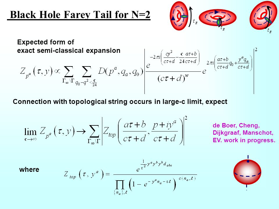 Black Hole Farey Tail for N=2 Expected form of exact semi-classical expansion Connection with topological string occurs in large-c limit, expect where de Boer, Cheng, Dijkgraaf, Manschot, EV.