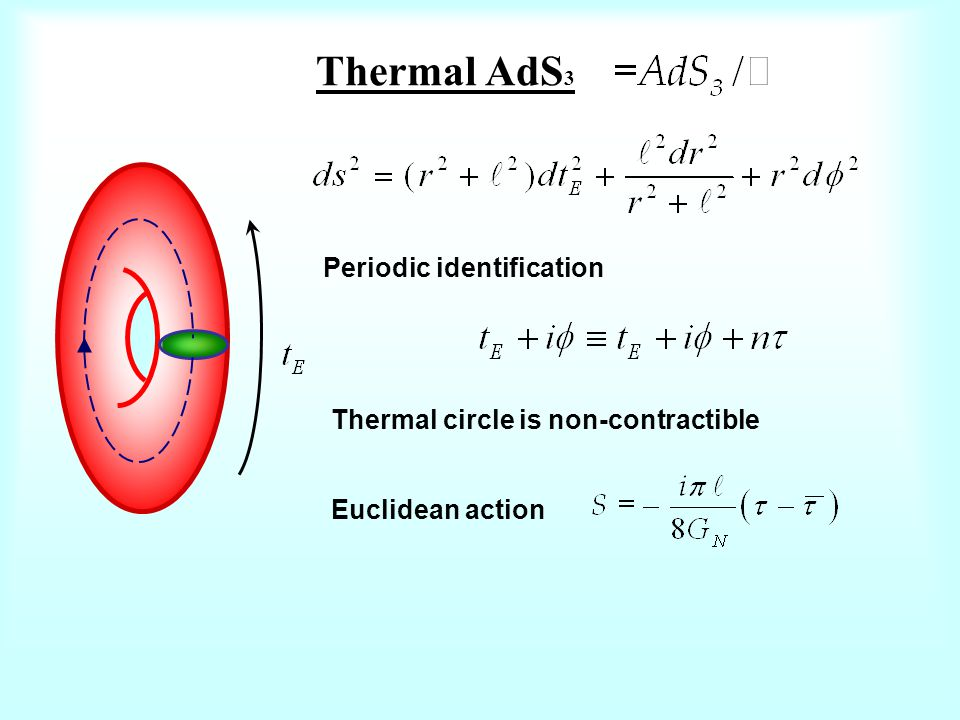 Thermal AdS 3 Periodic identification Thermal circle is non-contractible Euclidean action