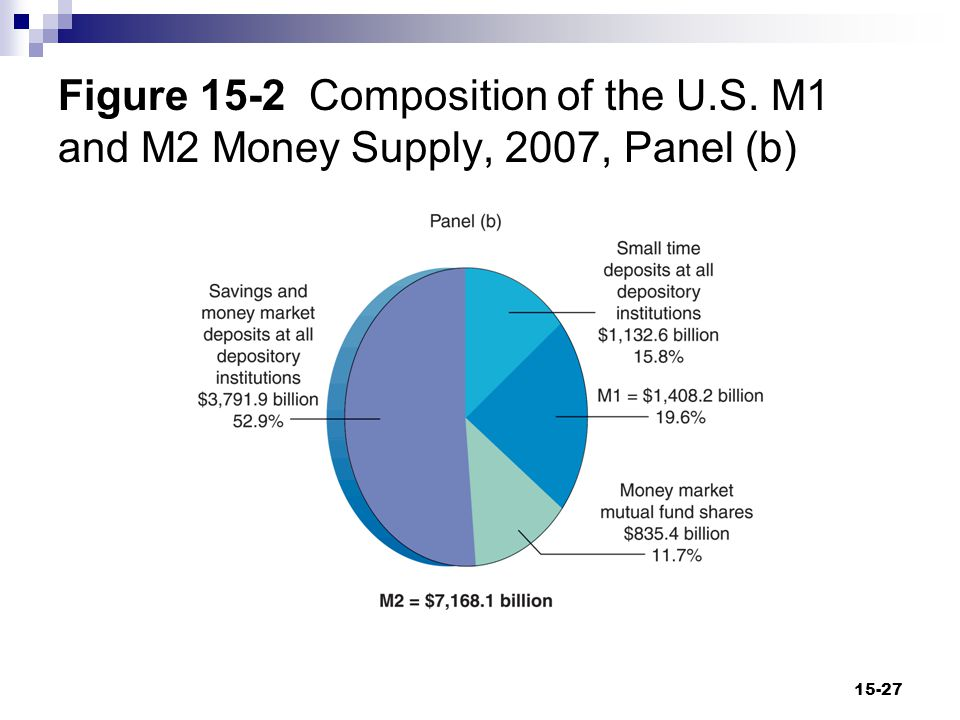 Figure 15-2 Composition of the U.S. M1 and M2 Money Supply, 2007, Panel (b) 15-27
