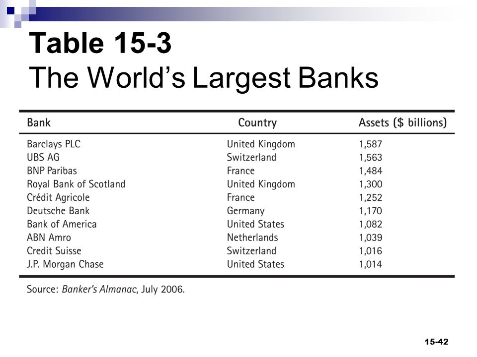 Table 15-3 The World's Largest Banks 15-42