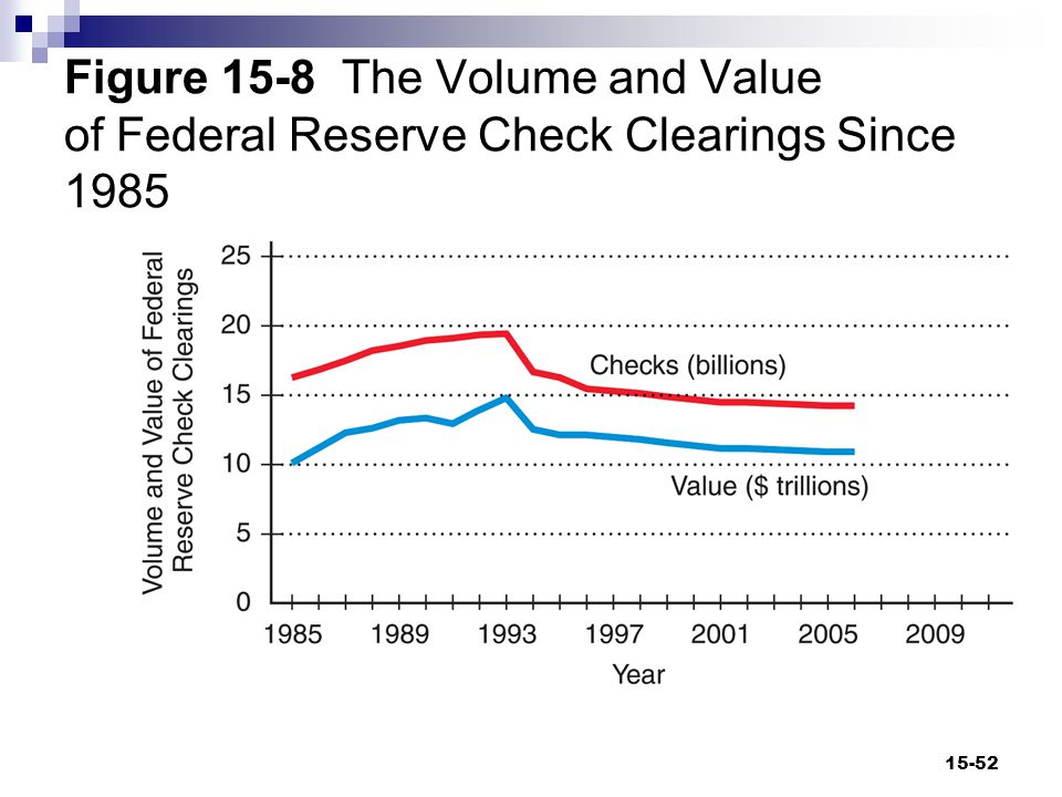 Figure 15-8 The Volume and Value of Federal Reserve Check Clearings Since 1985 15-52