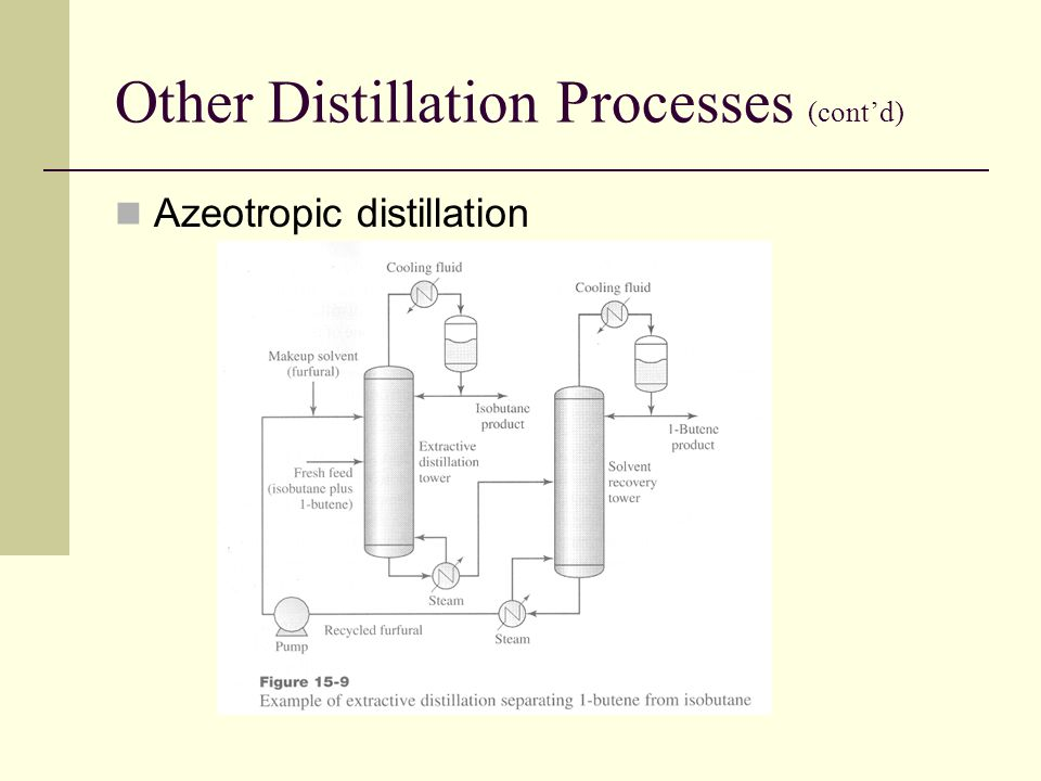 Other Distillation Processes (cont'd) Azeotropic distillation
