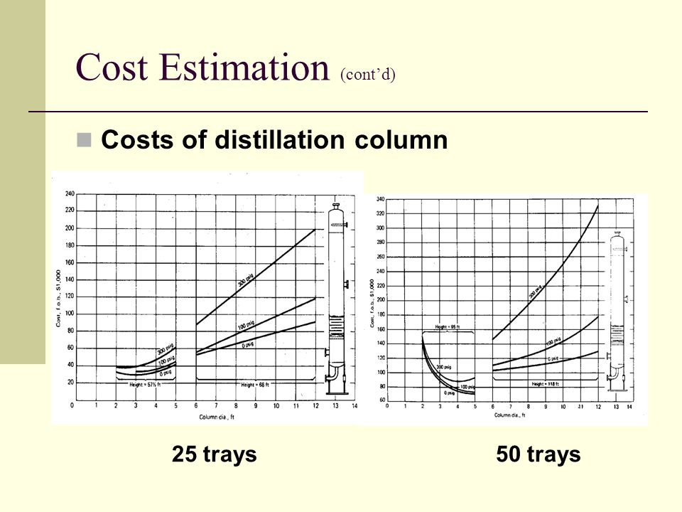 Cost Estimation (cont'd) Costs of distillation column 25 trays50 trays