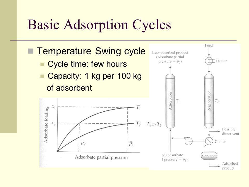 Basic Adsorption Cycles Temperature Swing cycle Cycle time: few hours Capacity: 1 kg per 100 kg of adsorbent