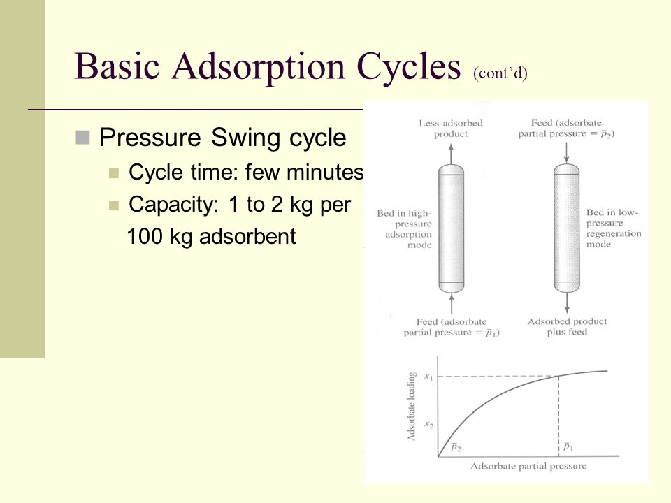 Basic Adsorption Cycles (cont'd) Pressure Swing cycle Cycle time: few minutes Capacity: 1 to 2 kg per 100 kg adsorbent