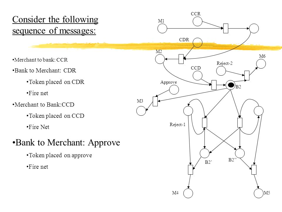 Reject-2 Reject-1 Approve M1 CDR M2 CCD M6 B2 B2' B2'' M4M5 M3 CCR Consider the following sequence of messages: Merchant to bank: CCR Bank to Merchant: CDR Token placed on CDR Fire net Merchant to Bank:CCD Token placed on CCD Fire Net Bank to Merchant: Approve Token placed on approve Fire net
