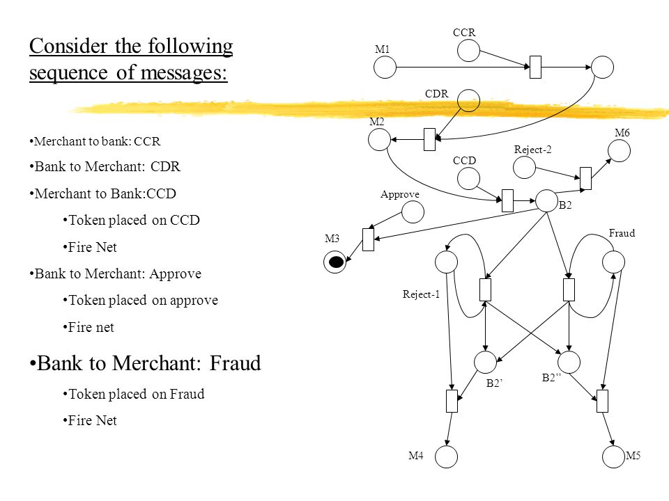 Reject-2 Reject-1 Approve M1 CDR M2 CCD M6 B2 B2' B2'' M4M5 M3 CCR Consider the following sequence of messages: Merchant to bank: CCR Bank to Merchant: CDR Merchant to Bank:CCD Token placed on CCD Fire Net Bank to Merchant: Approve Token placed on approve Fire net Bank to Merchant: Fraud Token placed on Fraud Fire Net Fraud