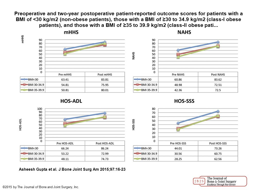 Preoperative and two-year postoperative patient-reported outcome scores for patients with a BMI of <30 kg/m2 (non-obese patients), those with a BMI of ≥30 to 34.9 kg/m2 (class-I obese patients), and those with a BMI of ≥35 to 39.9 kg/m2 (class-II obese pati...