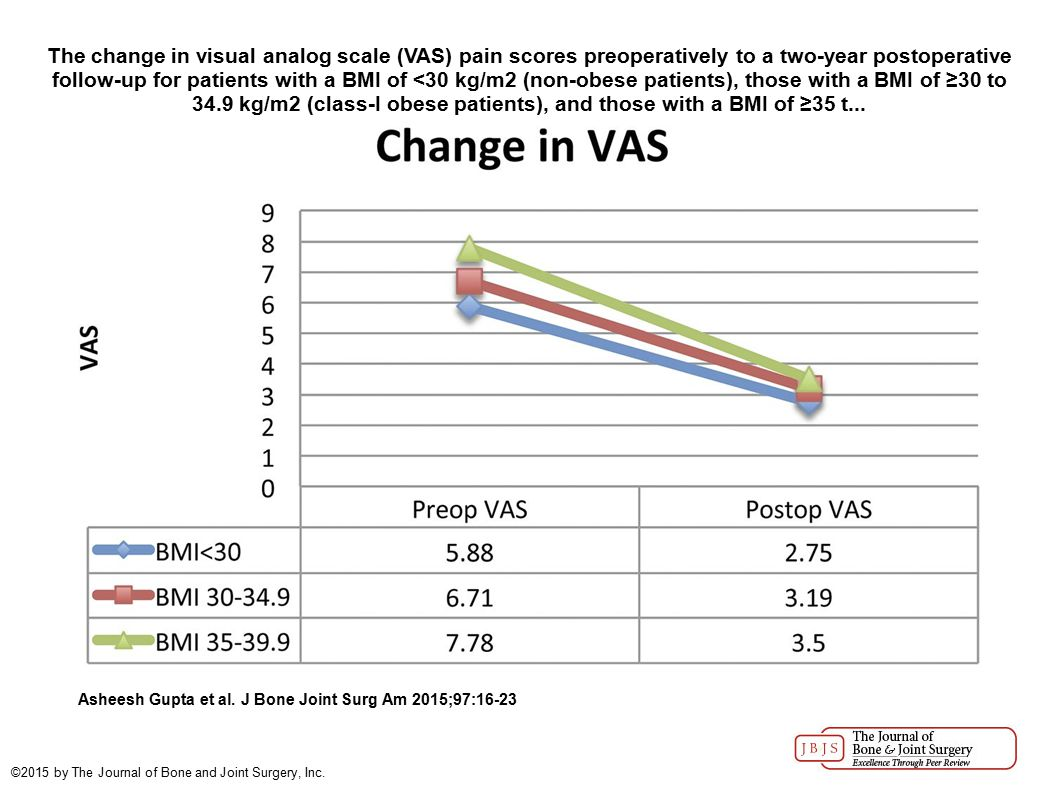 The change in visual analog scale (VAS) pain scores preoperatively to a two-year postoperative follow-up for patients with a BMI of <30 kg/m2 (non-obese patients), those with a BMI of ≥30 to 34.9 kg/m2 (class-I obese patients), and those with a BMI of ≥35 t...