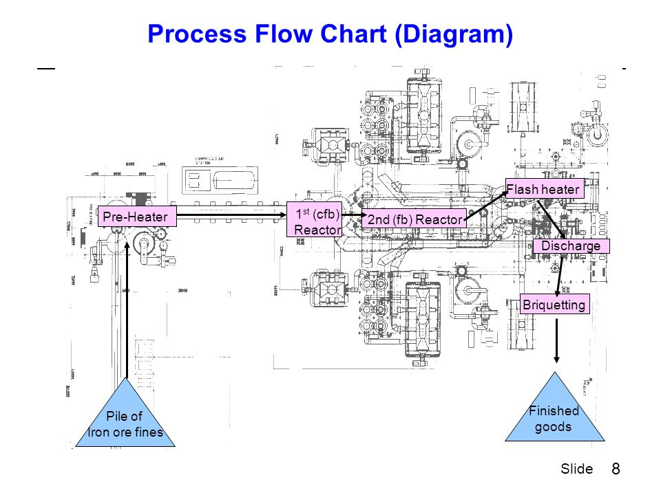 8 Slide Process Flow Chart (Diagram) Pile of Iron ore fines Pre-Heater Briquetting Discharge Flash heater Finished goods 1 st (cfb) Reactor 2nd (fb) Reactor
