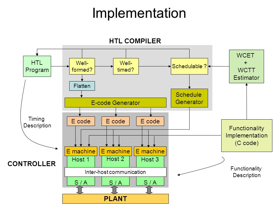 CONTROLLER HTL COMPILER HTL Program Functionality Description Timing Description PLANT Host 1 S / A Host 2 S / A Host 3 S / A Inter-host communication Flatten E-code Generator Schedule Generator WCET + WCTT Estimator Well- formed.