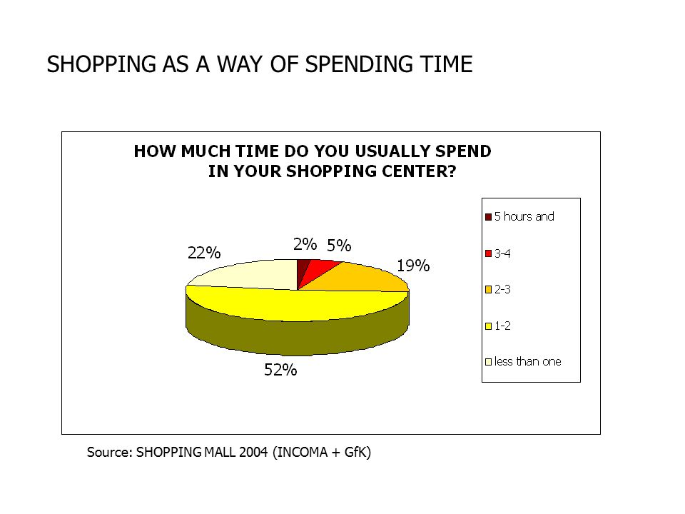 SHOPPING AS A WAY OF SPENDING TIME Source: SHOPPING MALL 2004 (INCOMA + GfK)