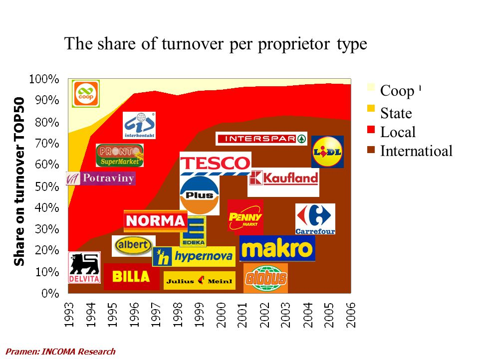 Share on turnover TOP50 Coop State Local Internatioal Pramen: INCOMA Research The share of turnover per proprietor type