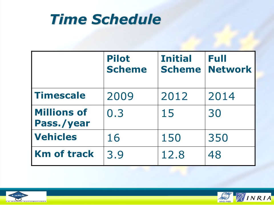 Time Schedule Pilot Scheme Initial Scheme Full Network Timescale 200920122014 Millions of Pass./year 0.31530 Vehicles 16150350 Km of track 3.912.848