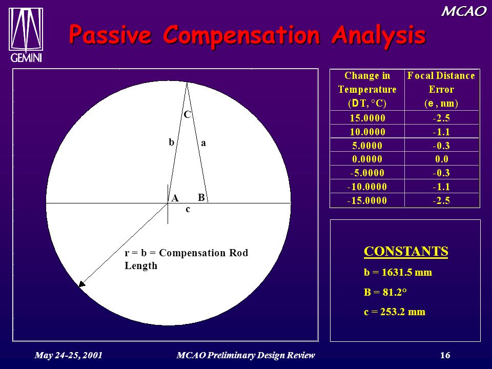 MCAO May 24-25, 2001MCAO Preliminary Design Review16 Passive Compensation Analysis r = b = Compensation Rod Length b c B A a C CONSTANTS b = 1631.5 mm B = 81.2° c = 253.2 mm