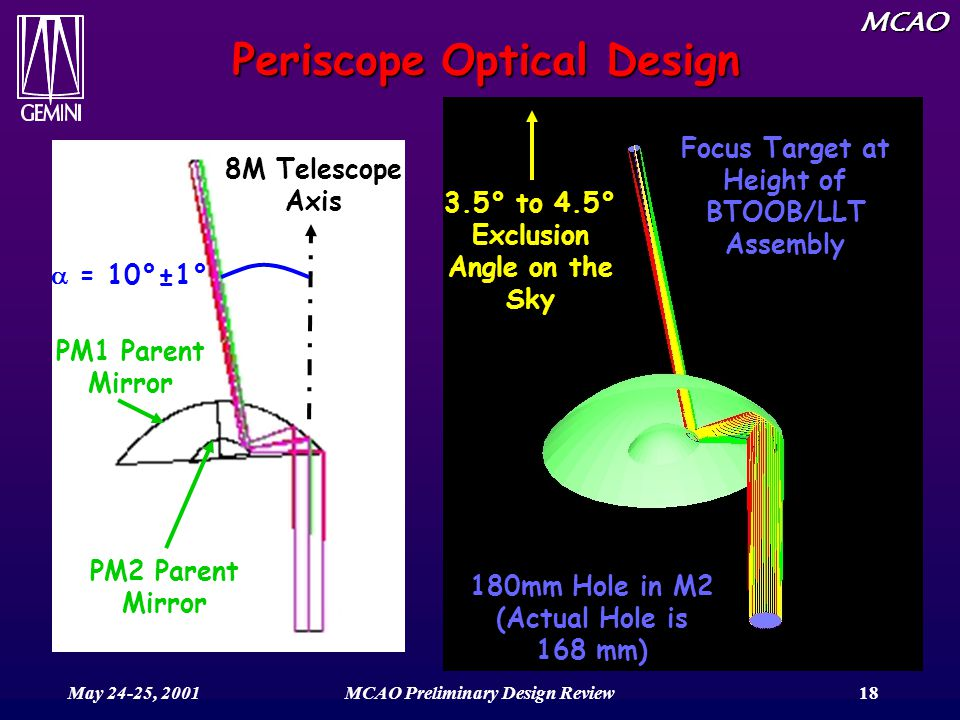 MCAO May 24-25, 2001MCAO Preliminary Design Review18 Periscope Optical Design 180mm Hole in M2 (Actual Hole is 168 mm) Focus Target at Height of BTOOB/LLT Assembly PM2 Parent Mirror PM1 Parent Mirror 8M Telescope Axis  = 10°±1° 3.5° to 4.5° Exclusion Angle on the Sky