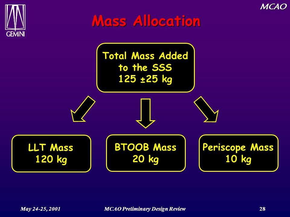 MCAO May 24-25, 2001MCAO Preliminary Design Review28 Mass Allocation Total Mass Added to the SSS 125 ±25 kg BTOOB Mass 20 kg LLT Mass 120 kg Periscope Mass 10 kg