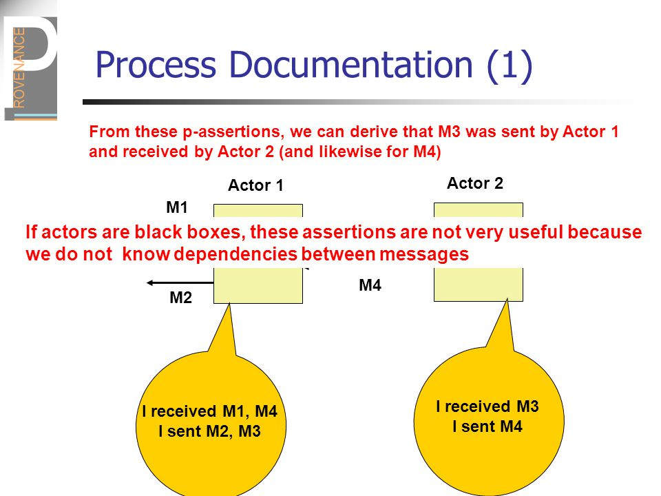 M1 M2 M3 M4 Actor 1 Actor 2 I received M1, M4 I sent M2, M3 I received M3 I sent M4 From these p-assertions, we can derive that M3 was sent by Actor 1 and received by Actor 2 (and likewise for M4) If actors are black boxes, these assertions are not very useful because we do not know dependencies between messages Process Documentation (1)