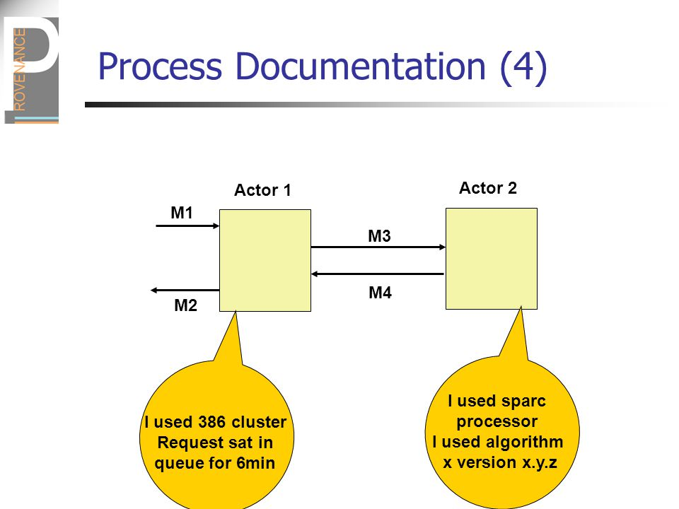M1 M2 M3 M4 Actor 1 Actor 2 I used 386 cluster Request sat in queue for 6min I used sparc processor I used algorithm x version x.y.z Process Documentation (4)