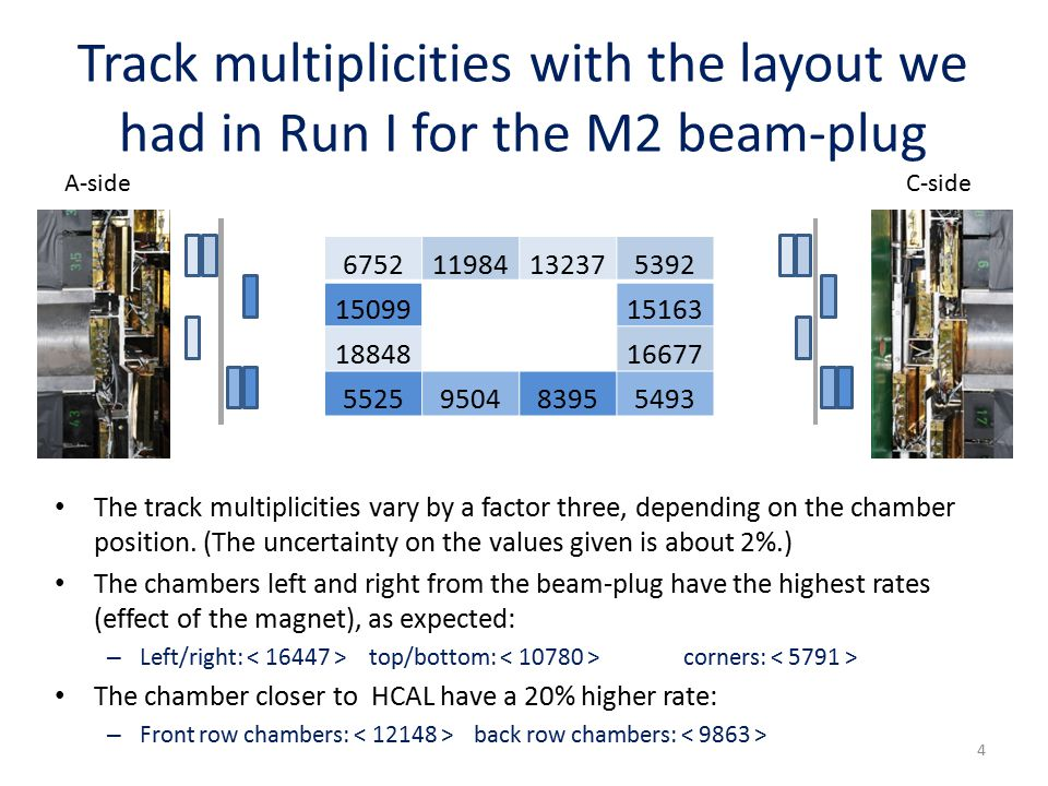 Track multiplicities with the layout we had in Run I for the M2 beam-plug 675211984132375392 1509915163 1884816677 5525950483955493 The track multiplicities vary by a factor three, depending on the chamber position.
