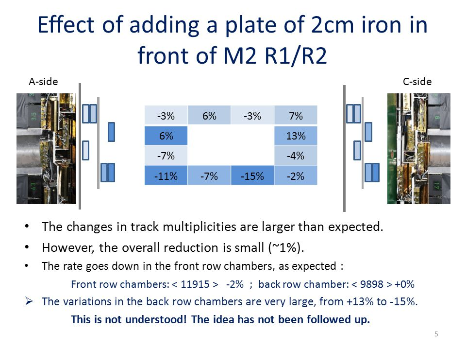 Effect of adding a plate of 2cm iron in front of M2 R1/R2 -3%6%-3%7% 6% 13% -7% -4% -11%-7%-15%-2% The changes in track multiplicities are larger than expected.