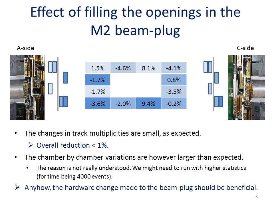 Effect of filling the openings in the M2 beam-plug 1.5%-4.6%8.1%-4.1% -1.7% 0.8% -1.7% -3.5% -3.6%-2.0%9.4%-0.2% The changes in track multiplicities are small, as expected.
