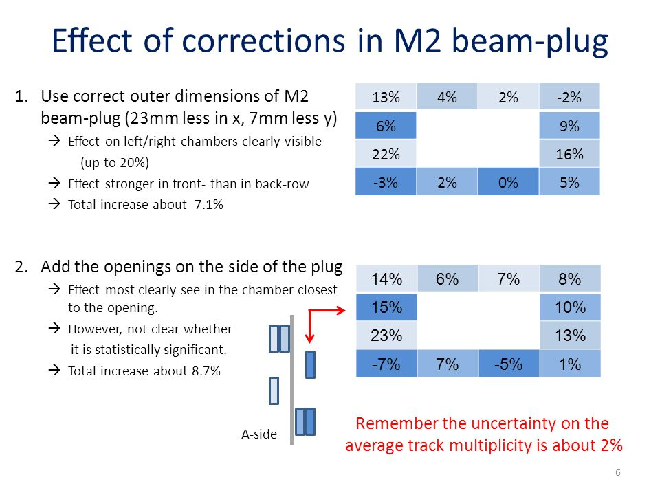 Effect of corrections in M2 beam-plug 1.Use correct outer dimensions of M2 beam-plug (23mm less in x, 7mm less y)  Effect on left/right chambers clearly visible (up to 20%)  Effect stronger in front- than in back-row  Total increase about 7.1% 2.Add the openings on the side of the plug  Effect most clearly see in the chamber closest to the opening.