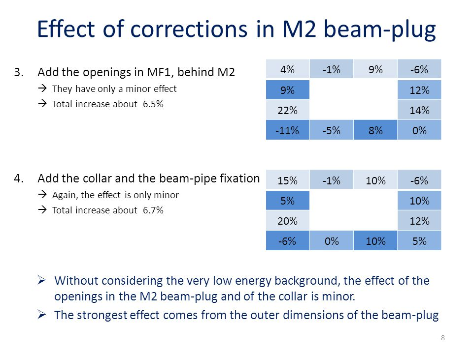 Effect of corrections in M2 beam-plug 3.Add the openings in MF1, behind M2  They have only a minor effect  Total increase about 6.5% 4.Add the collar and the beam-pipe fixation  Again, the effect is only minor  Total increase about 6.7% 4%-1%9%-6% 9% 12% 22% 14% -11%-5%8%0% 15%-1%10%-6% 5% 10% 20% 12% -6%0%10%5%  Without considering the very low energy background, the effect of the openings in the M2 beam-plug and of the collar is minor.