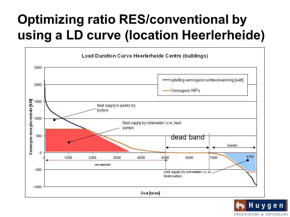 Optimizing ratio RES/conventional by using a LD curve (location Heerlerheide) dead band