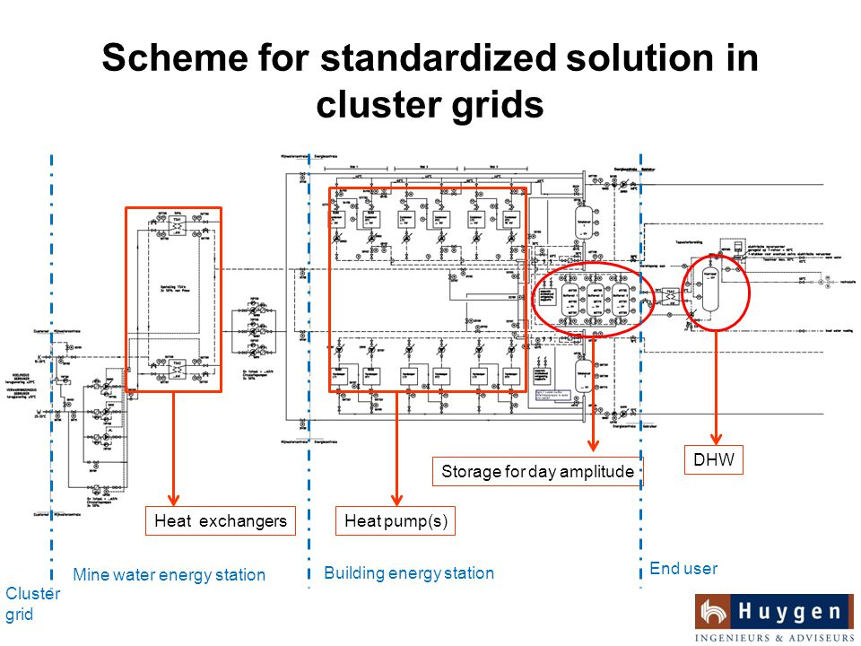 Scheme for standardized solution in cluster grids Mine water energy station Building energy station End user Storage for day amplitude DHW Cluster grid Heat pump(s)Heat exchangers