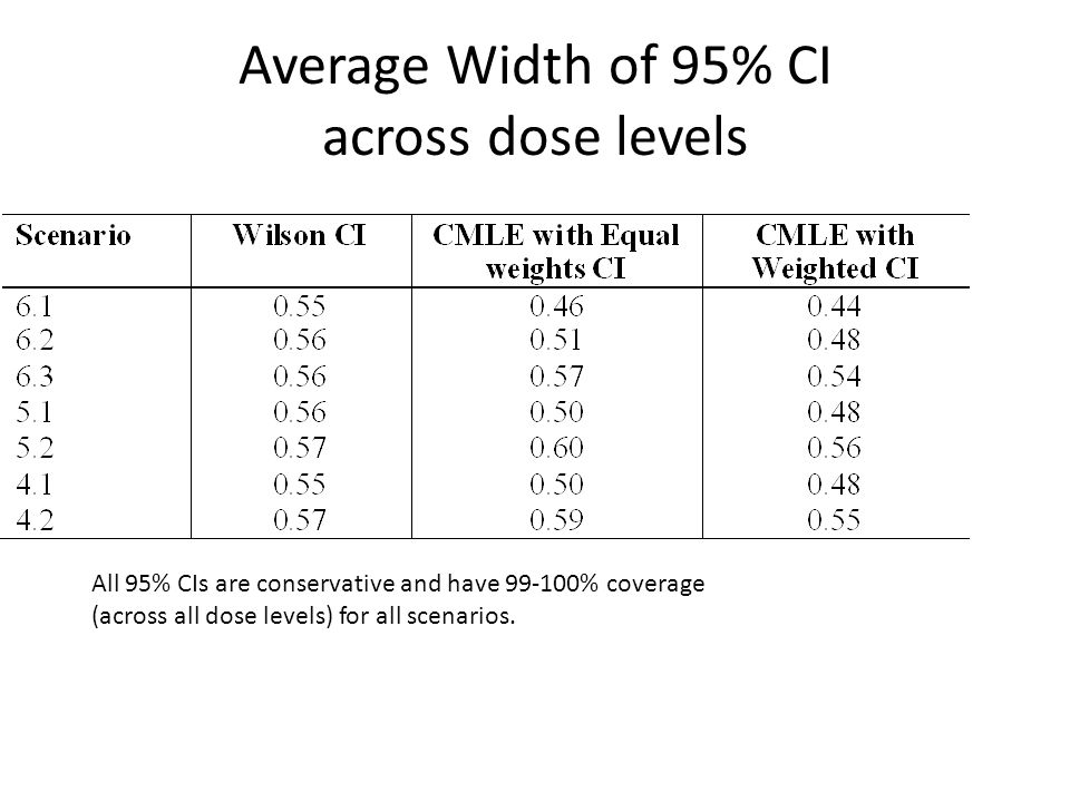 Average Width of 95% CI across dose levels All 95% CIs are conservative and have 99-100% coverage (across all dose levels) for all scenarios.