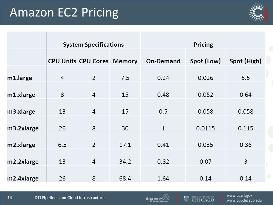 www.ci.anl.gov www.ci.uchicago.edu 14 Amazon EC2 Pricing DTI Pipelines and Cloud Infrastructure System SpecificationsPricing CPU UnitsCPU CoresMemoryOn-DemandSpot (Low)Spot (High) m1.large427.50.240.0265.5 m1.xlarge84150.480.0520.64 m3.xlarge134150.50.058 m3.2xlarge2683010.01150.115 m2.xlarge6.5217.10.410.0350.36 m2.2xlarge13434.20.820.073 m2.4xlarge26868.41.640.14