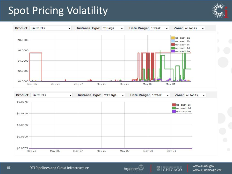 www.ci.anl.gov www.ci.uchicago.edu 15 Spot Pricing Volatility DTI Pipelines and Cloud Infrastructure
