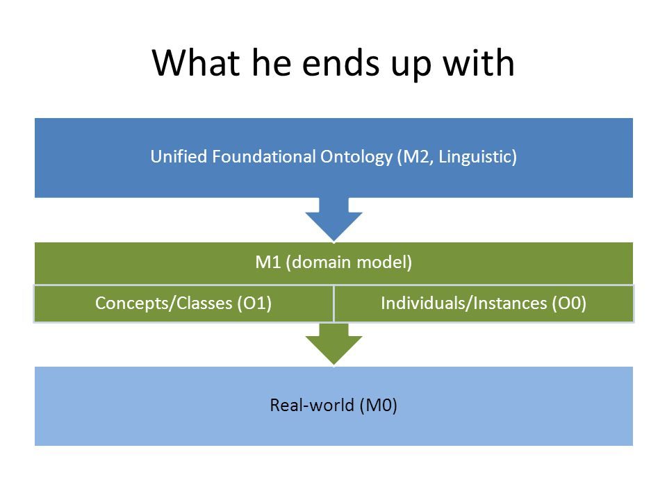 What he ends up with Real-world (M0) M1 (domain model) Concepts/Classes (O1)Individuals/Instances (O0) Unified Foundational Ontology (M2, Linguistic)