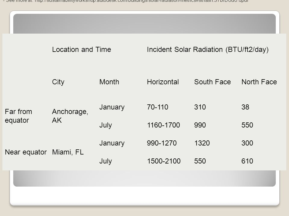Location and TimeIncident Solar Radiation (BTU/ft2/day) CityMonthHorizontalSouth FaceNorth Face Far from equator Anchorage, AK January70-11031038 July1160-1700990550 Near equatorMiami, FL January990-12701320300 July1500-2100550610 - See more at: http://sustainabilityworkshop.autodesk.com/buildings/solar-radiation-metrics#sthash.S7brDUuU.dpuf